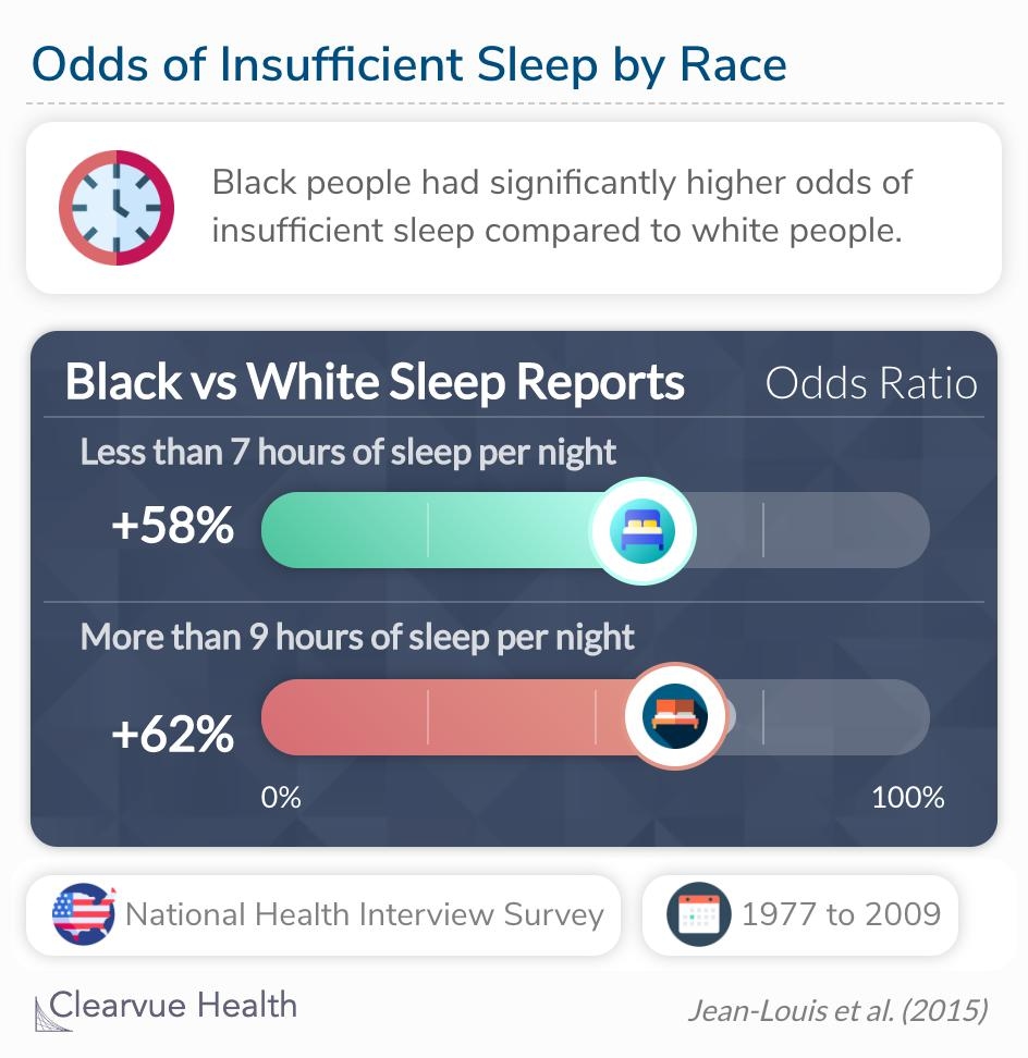 In effect, overall the prevalence of both very short sleep and short sleep was substantially greater among blacks.