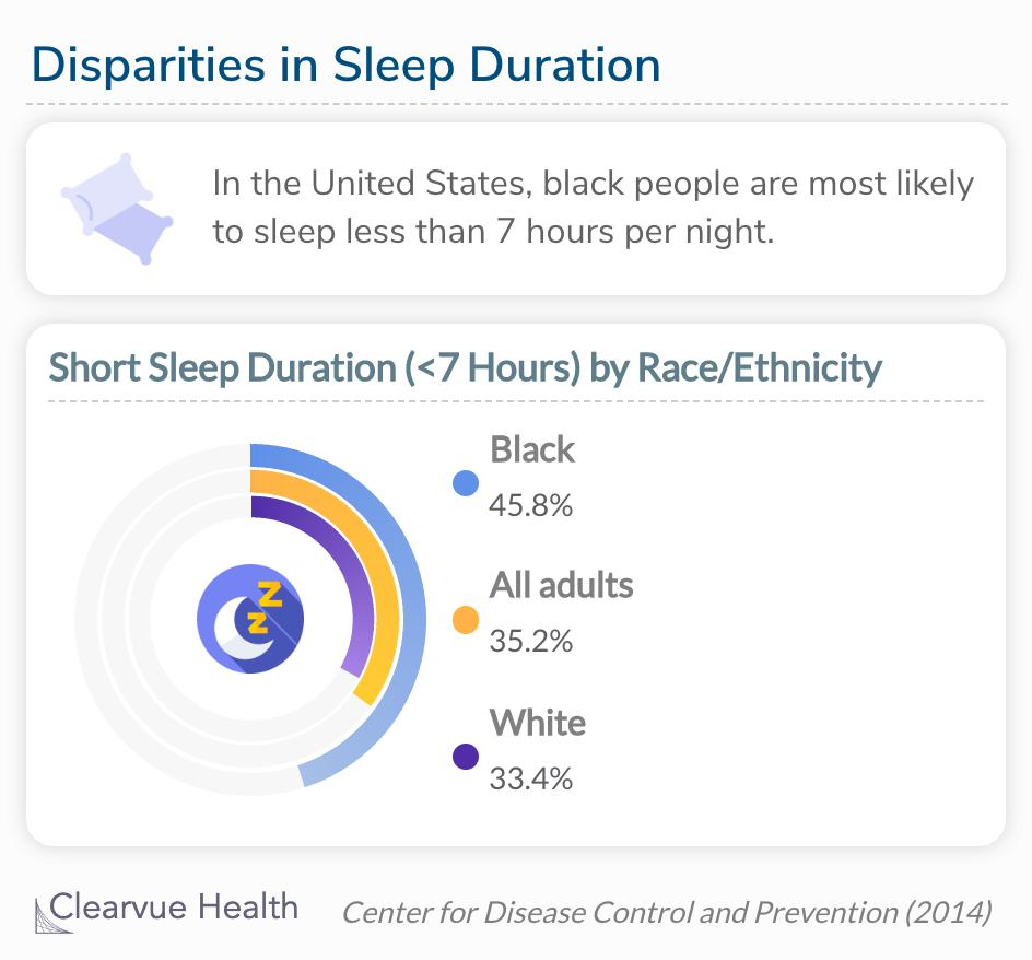 Black people are more likely to sleep less than 7 hours a night than white people.