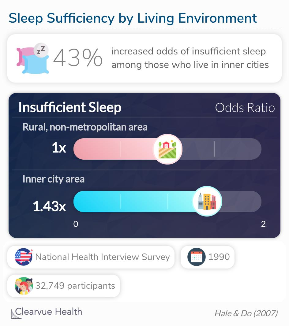 Researchers calculated a 43% increased odds of short sleep duration for populations living in central metropolitan areas compared to non-urban areas.