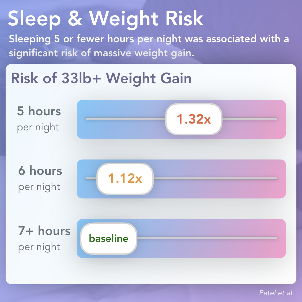 Sleep & Significant Weight Gain Risk