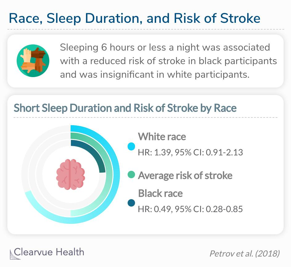 Sleeping fewer than 6 hours a night on average was associated with a decreased risk of stroke in black participants and an increased risk of stroke in white participants.