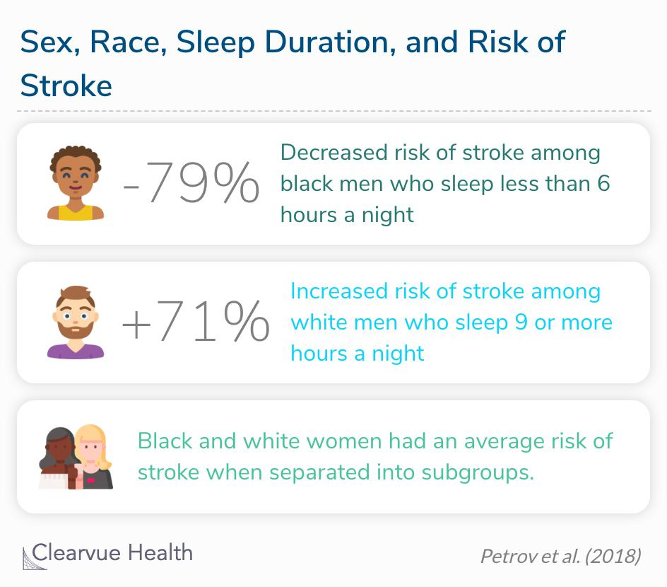 Short sleep duration was significantly associated with decreased risk for stroke among black men, whereas long sleep duration was significantly associated with increased risk for stroke among white men.