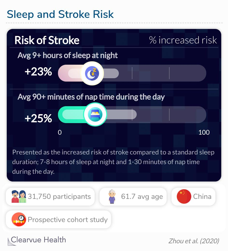 Long sleep duration, long midday napping, and poor sleep quality were independently and jointly associated with higher risks of incident stroke.