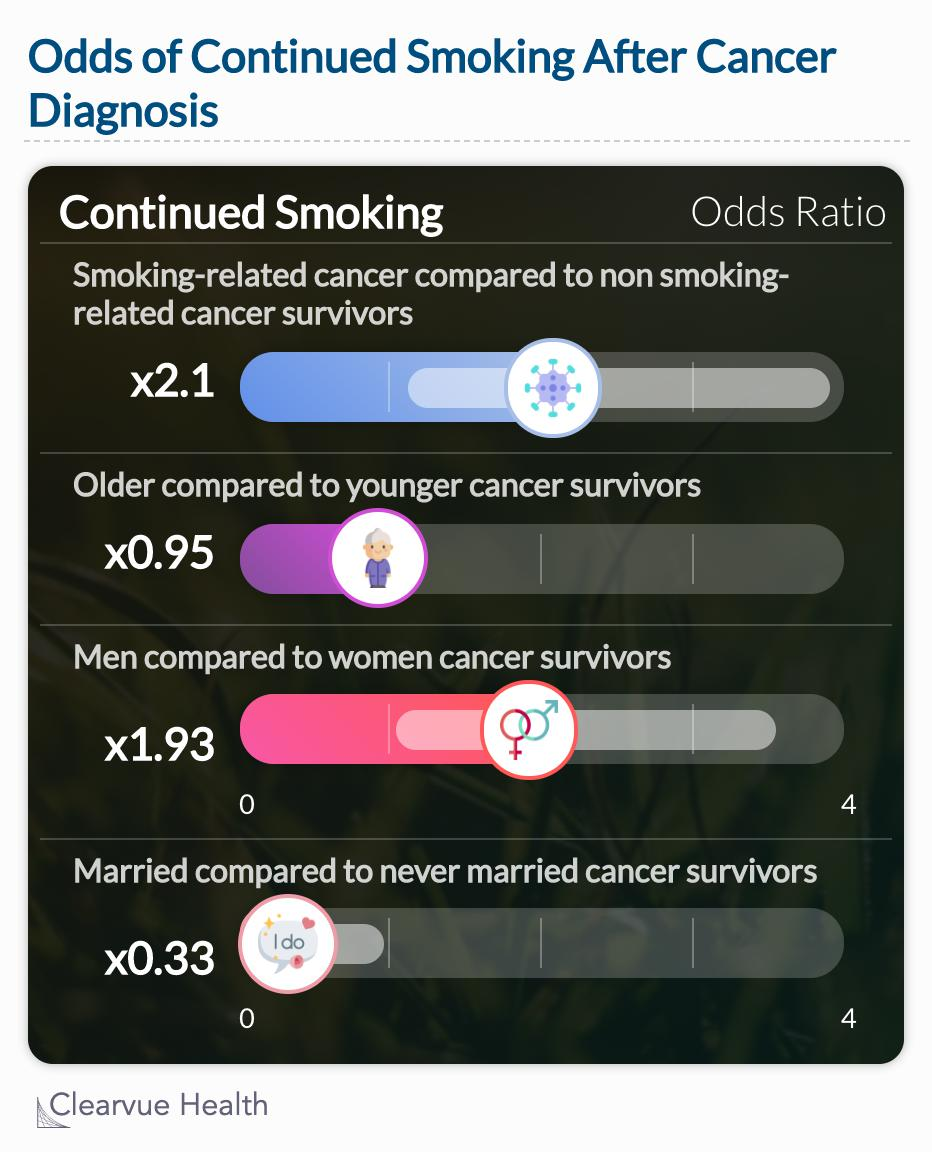 Demographic differences in smoking after a cancer diagnosis.