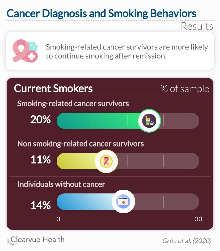 smoking related cancer survivors are more likely to continue smoking after remission.