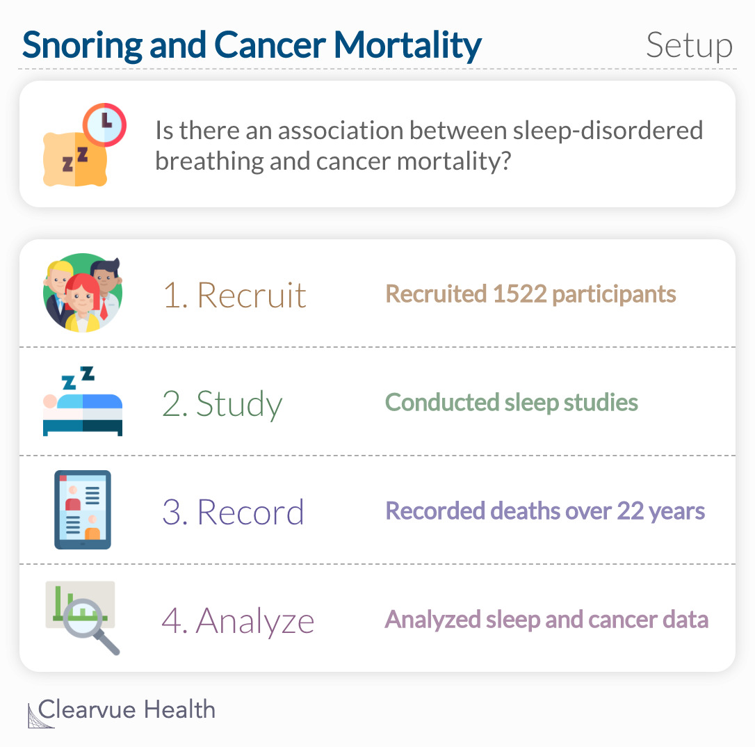 Is there an association between sleep-disordered breathing and cancer mortality?