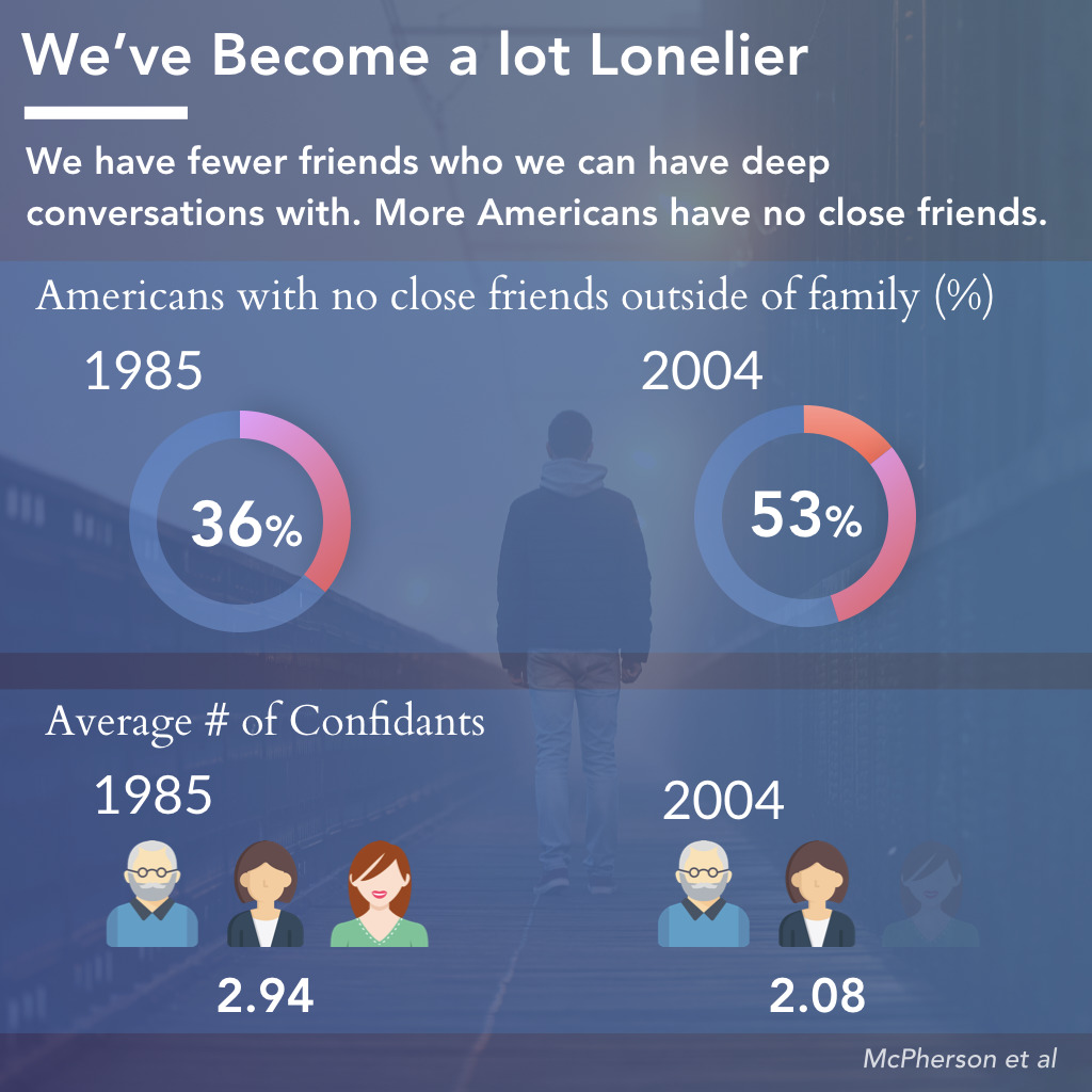 The Prevalence of Social Isolation