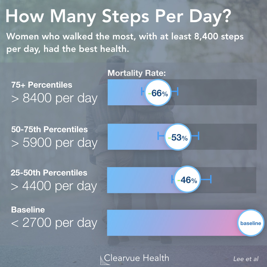 Step Count & Mortality Risk Data