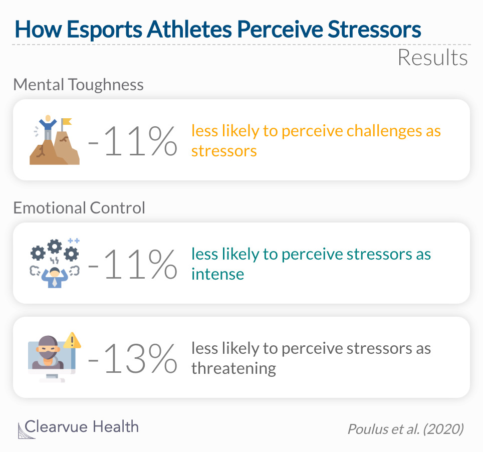 Esports athletes displayed significant emotional control when faced with stressors or threats.