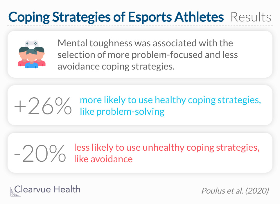 Mental toughness was associated with the selection of more problem-focused and emotion-focused coping strategies and less avoidance coping strategies.