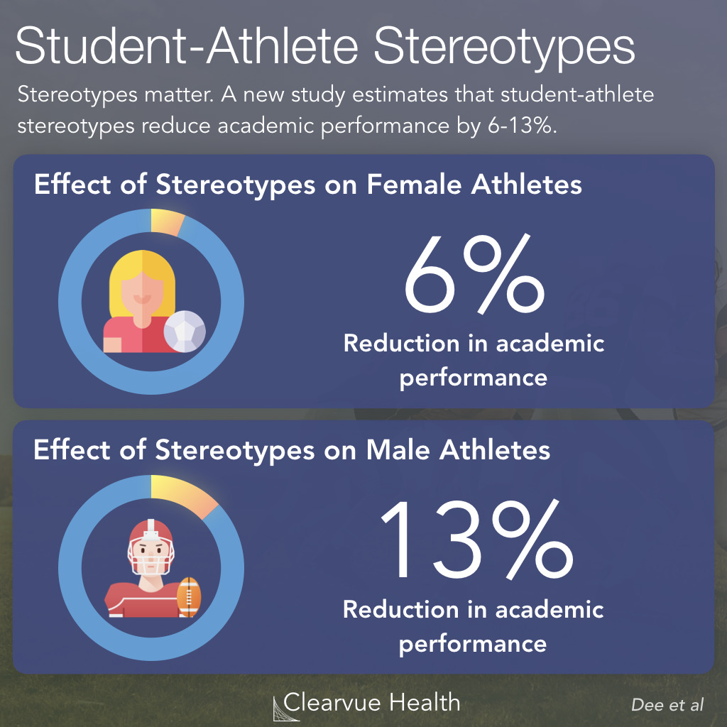 Effect of Student Athlete Stereotypes