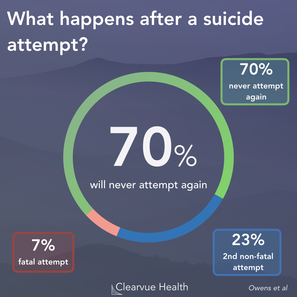 Statistics on Suicide Prevention