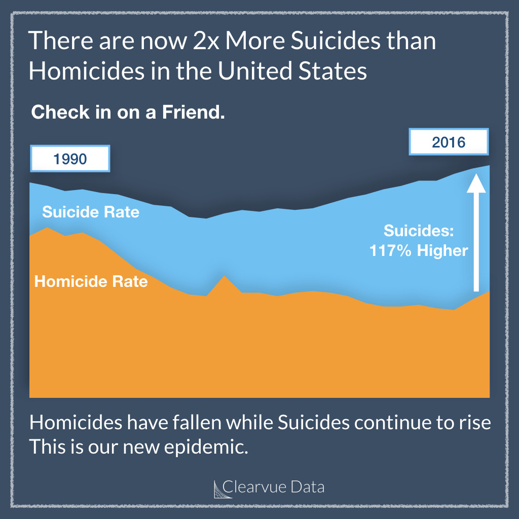 There are now 2x More Suicides than Homicides in the United States