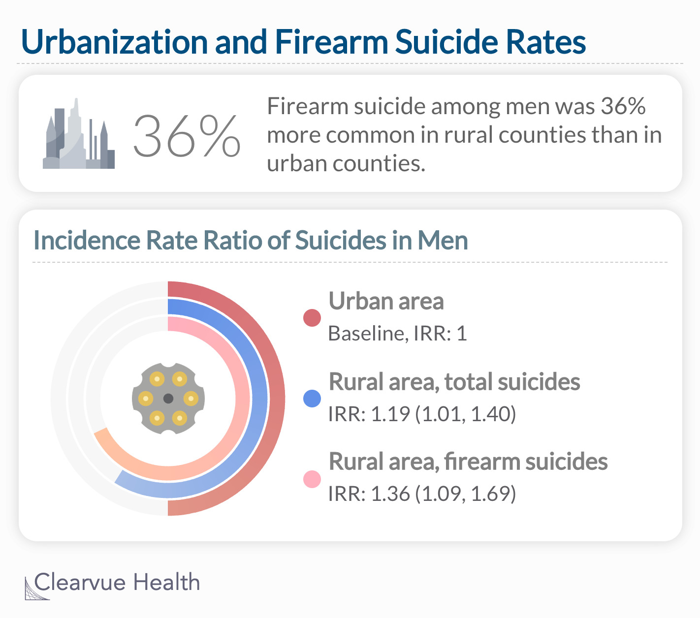 Firearm suicide among men was 36% more common in rural counties than in urban counties.