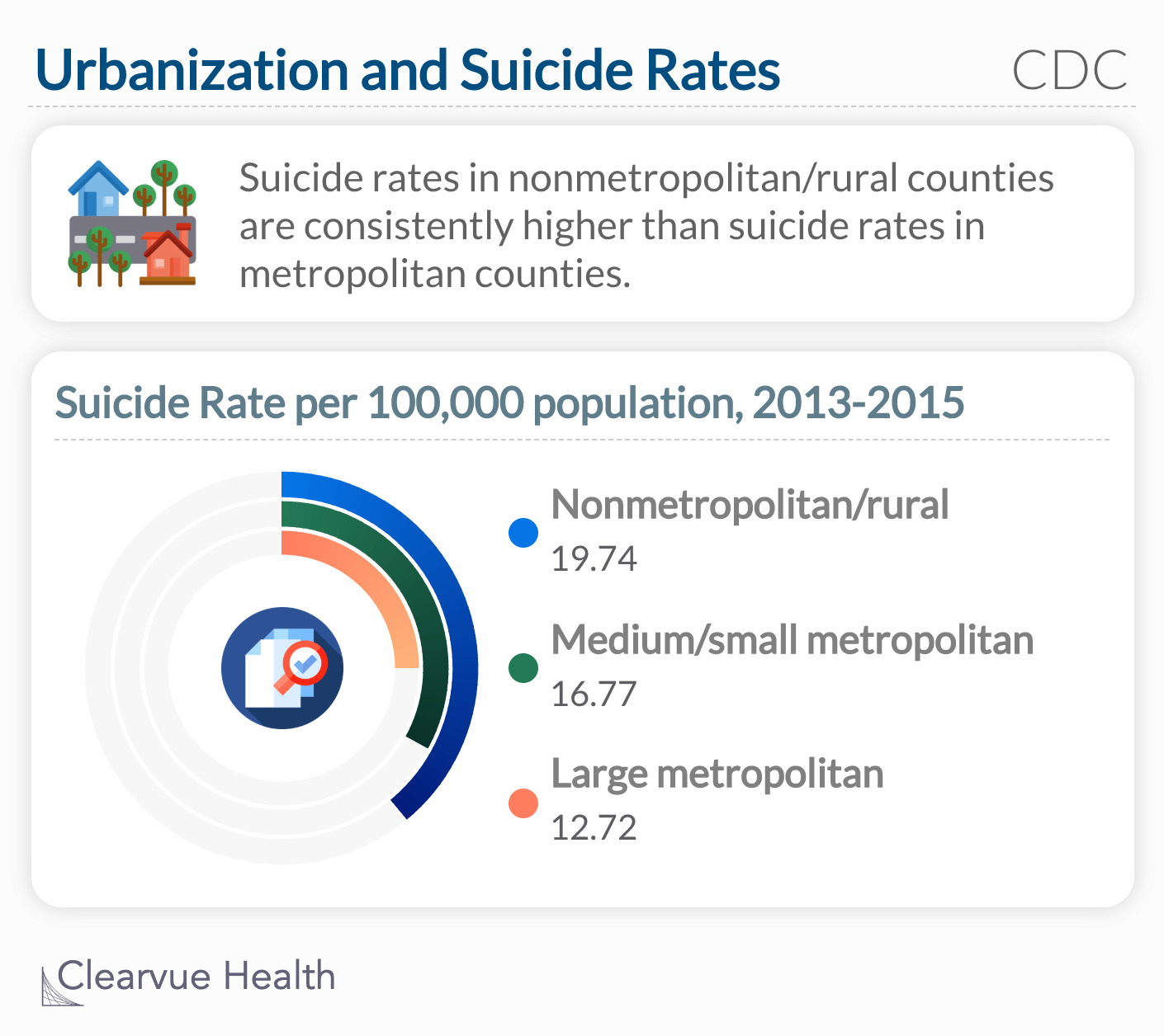 Suicide rates in nonmetropolitan/rural counties are consistently higher than suicide rates in metropolitan counties.