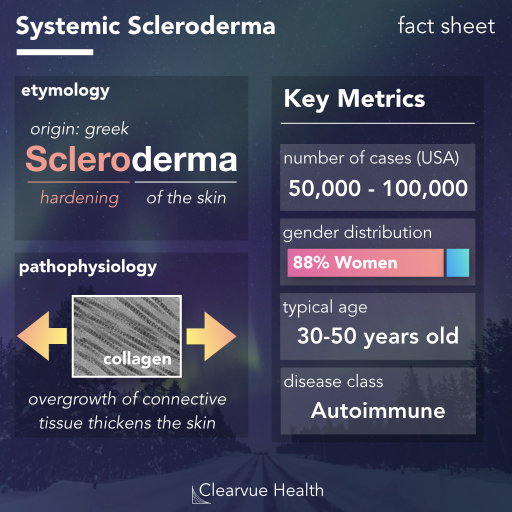 key facts about systemic sclerosis (scleroderma)