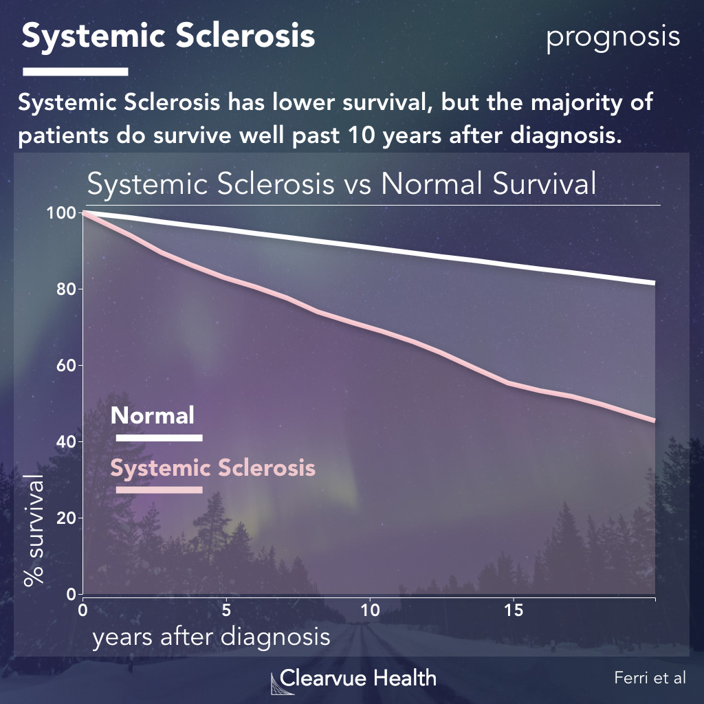 prognosis and life expectancy for systemic sclerosis