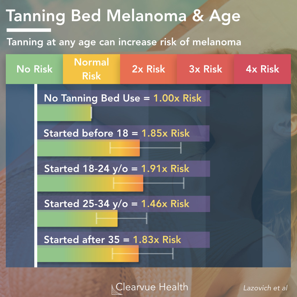 Data on Tanning Bed Melanoma Risk and Age Initiated