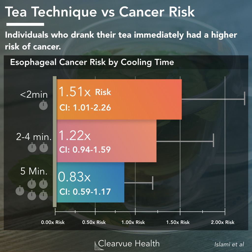 tea brewing time and esophageal cancer