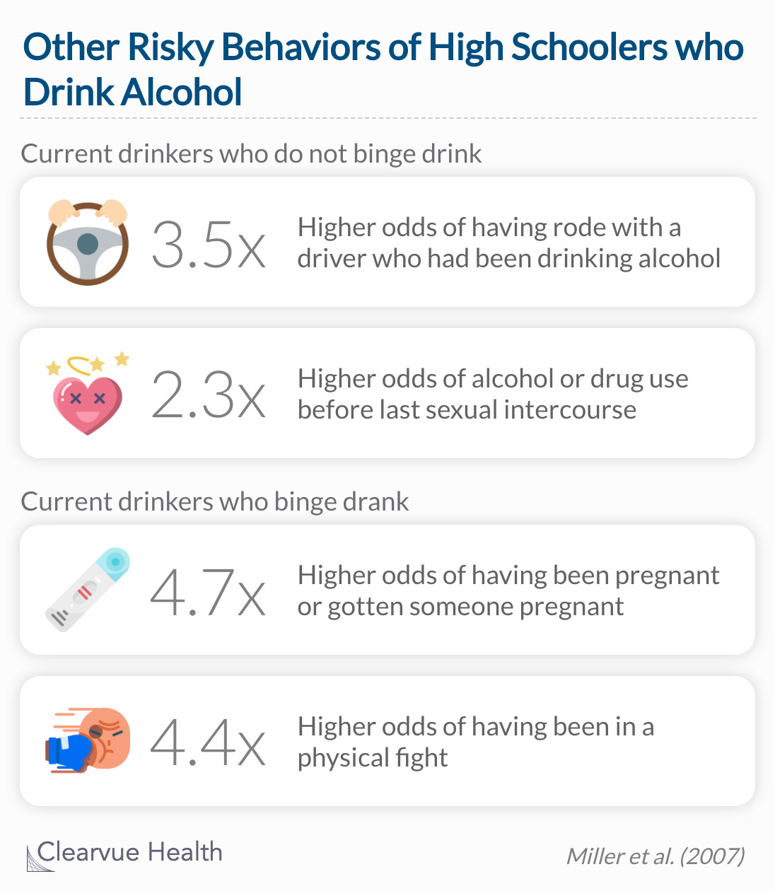 High school students who drink alcohol are more likely to participate in other risky behaviors like drunk driving and