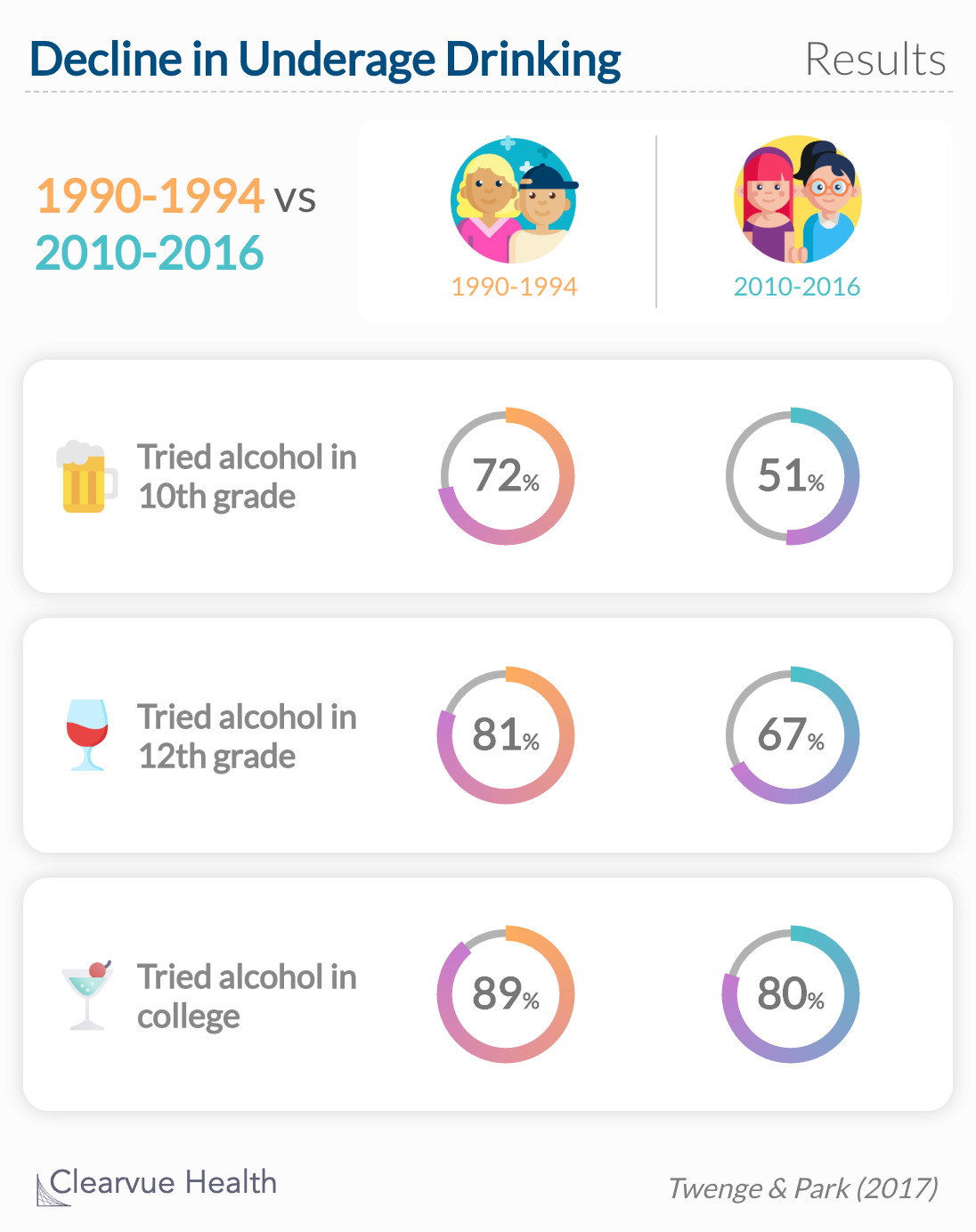 Fewer high school and college students reported ever drinking alcohol in recent years compared to students from previous generations.