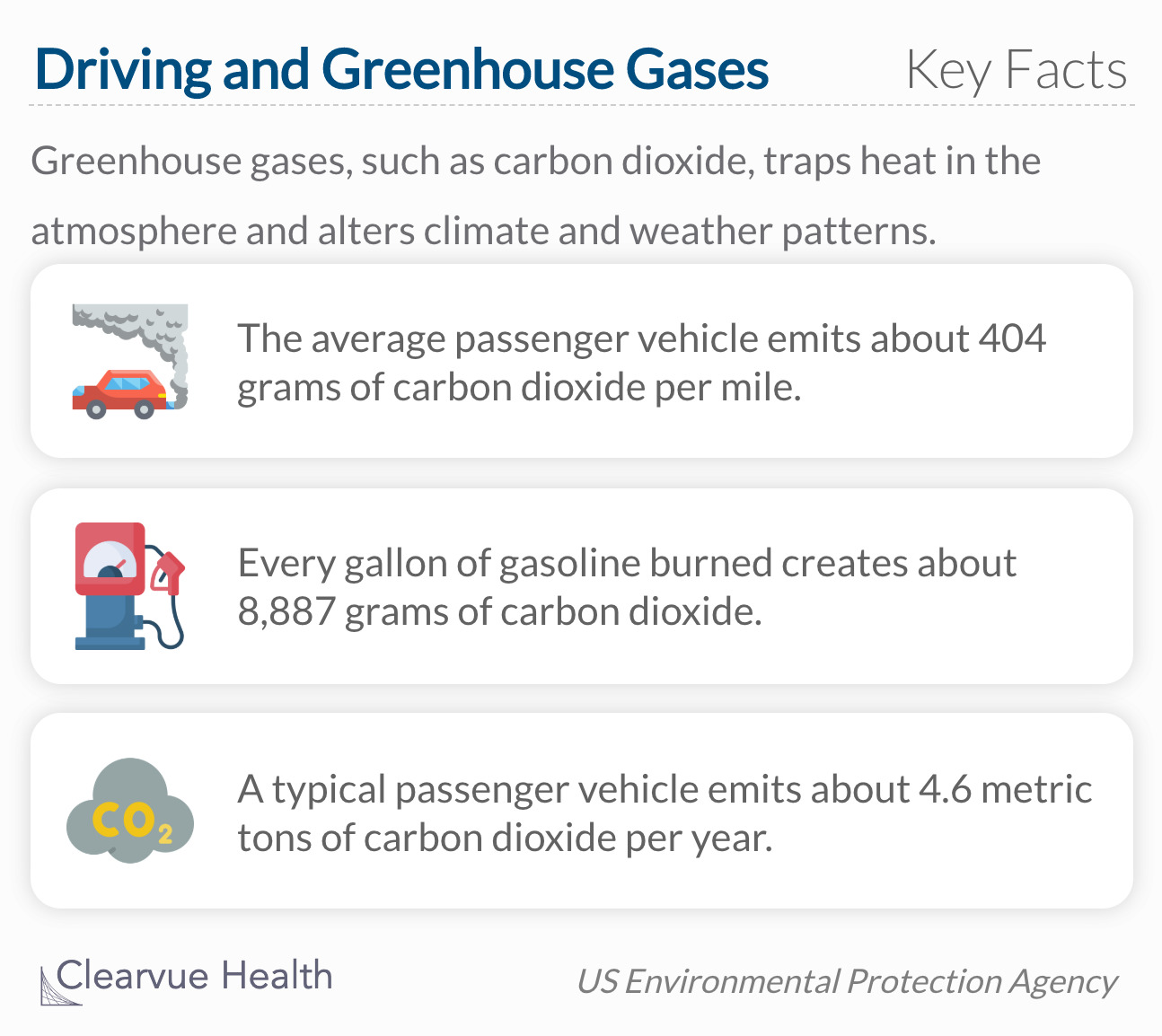Greenhouse gases, such as carbon dioxide, traps heat in the atmosphere and alters climate and weather patterns.