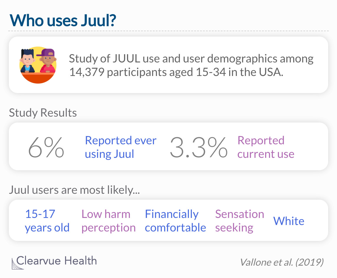 Study of JUUL use and user demographics among 14,379 participants aged 15-34 in the USA.