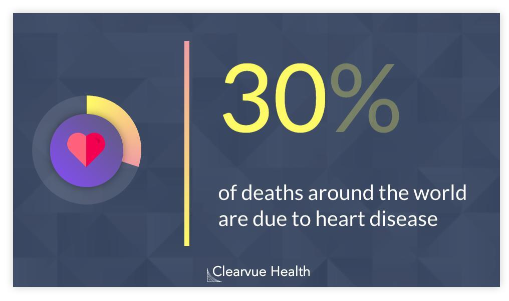 Heart Disease Death Rate