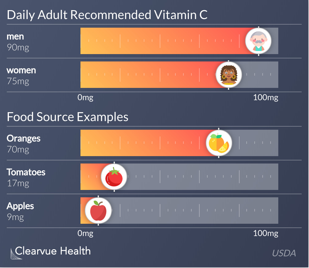 Daily Adult Recommended Vitamin C