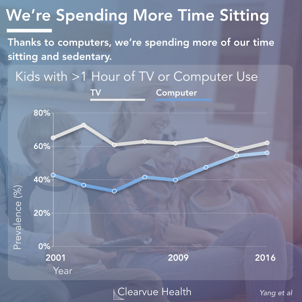 Children: Time Watching TV vs On the Computer