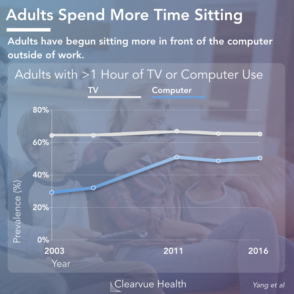 Adults: Time Watching TV vs On the Computer