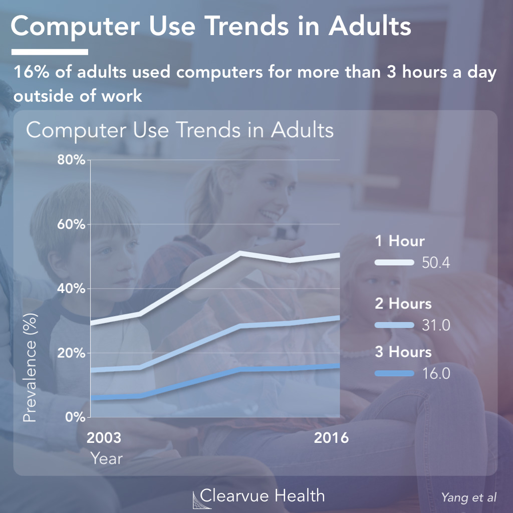 Adults: In Depth Trends on Time Spent on the Computer
