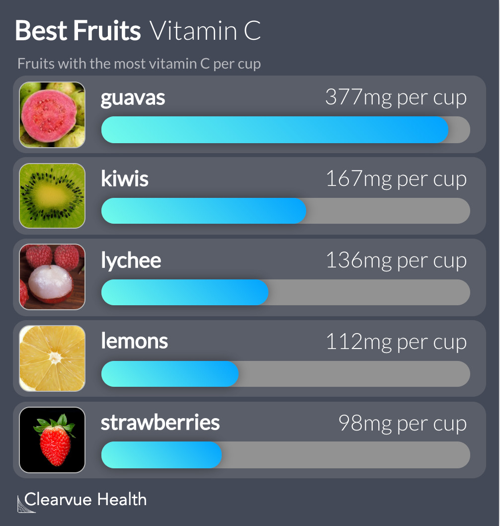 Best Fruits for Vitamin C