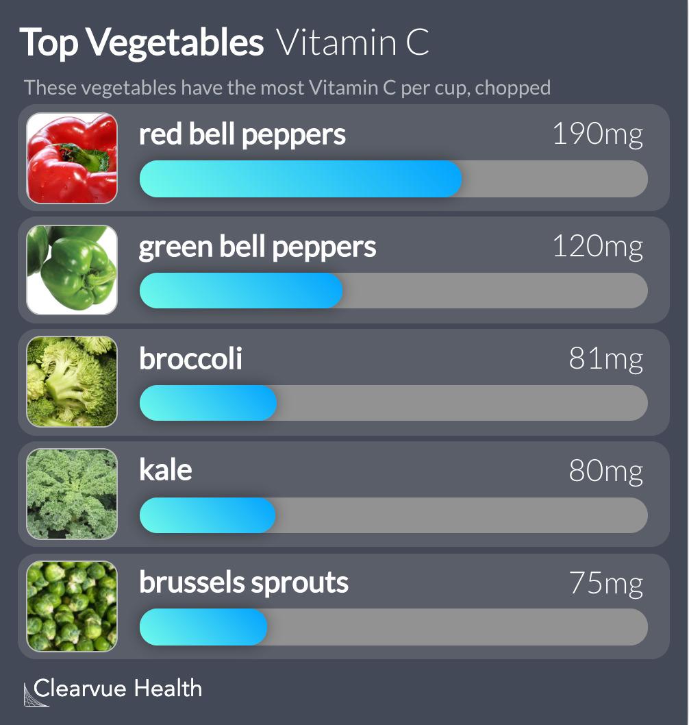 Top Vegetables Vitamin C