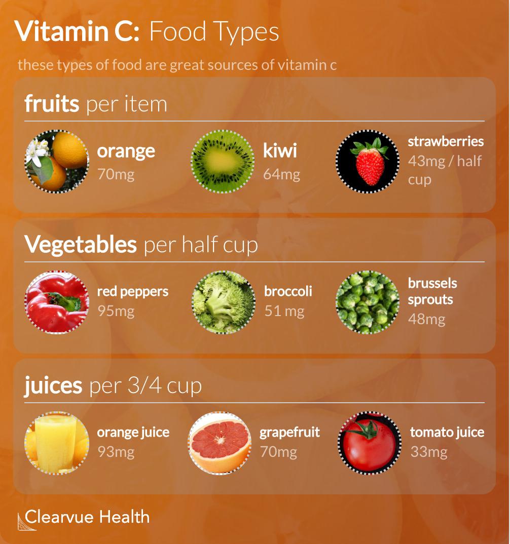Vitamin C Food Types Chart