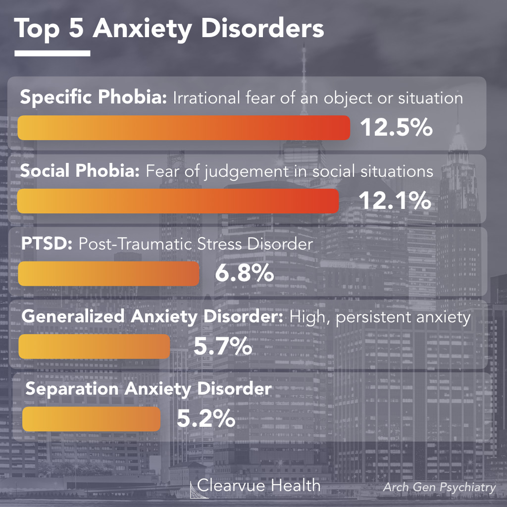 Top 5 Types of Anxiety Disorders