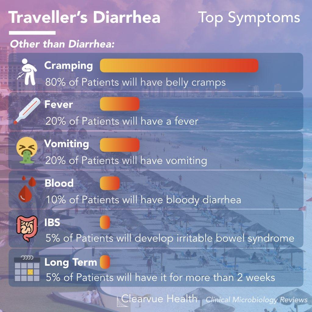 top symptoms of travelers diarrhea