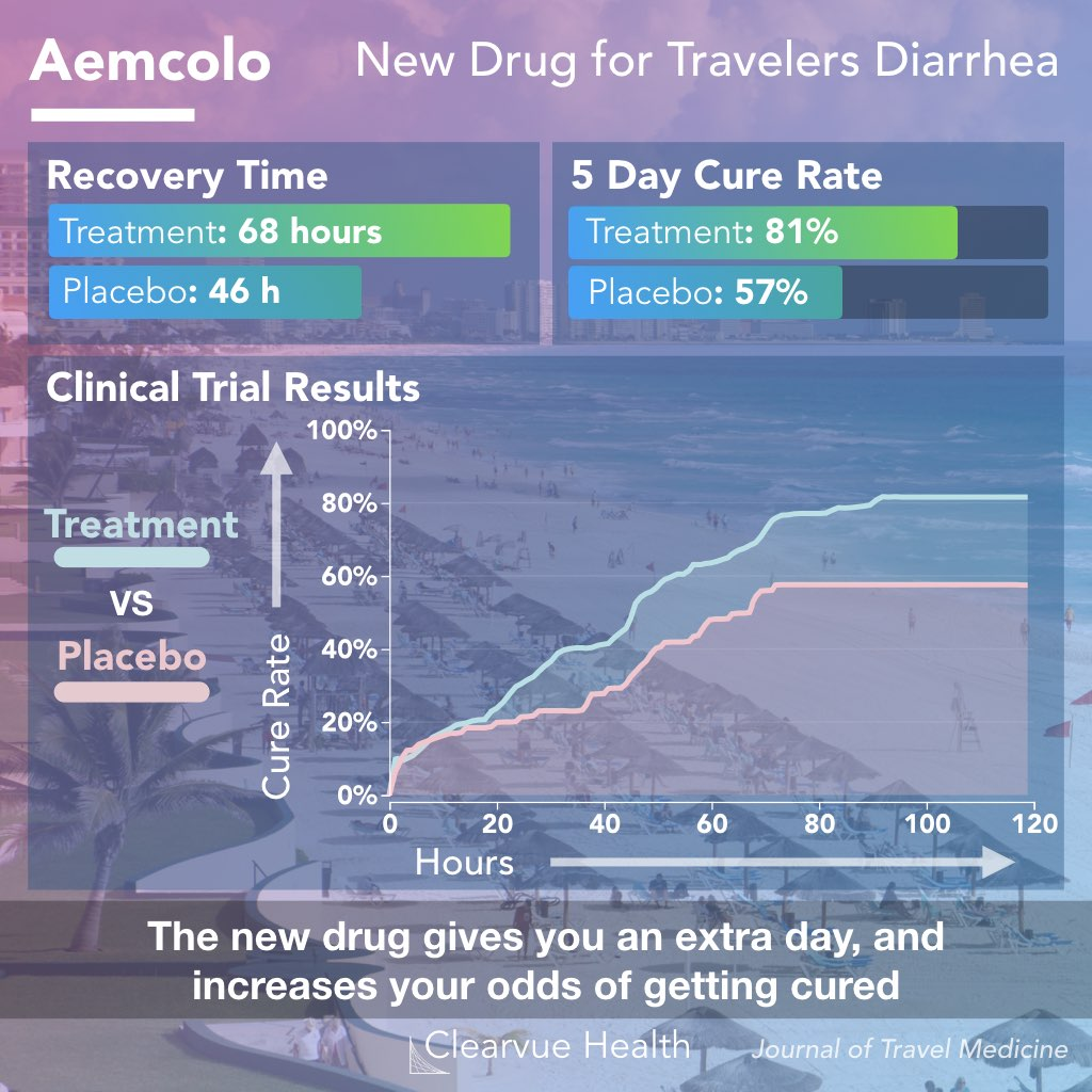 chart of aemcolo efficacy, a new drug for travelers diarrhea