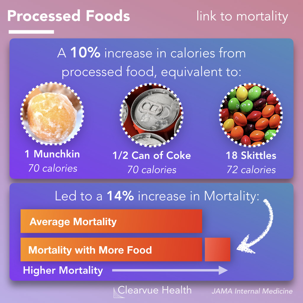 link between processed foods and mortality