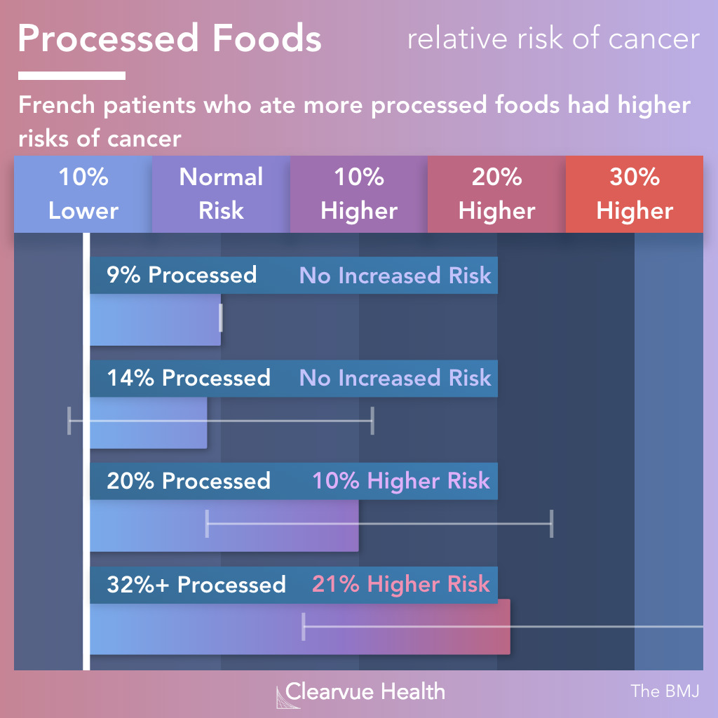 link between processed food and cancer