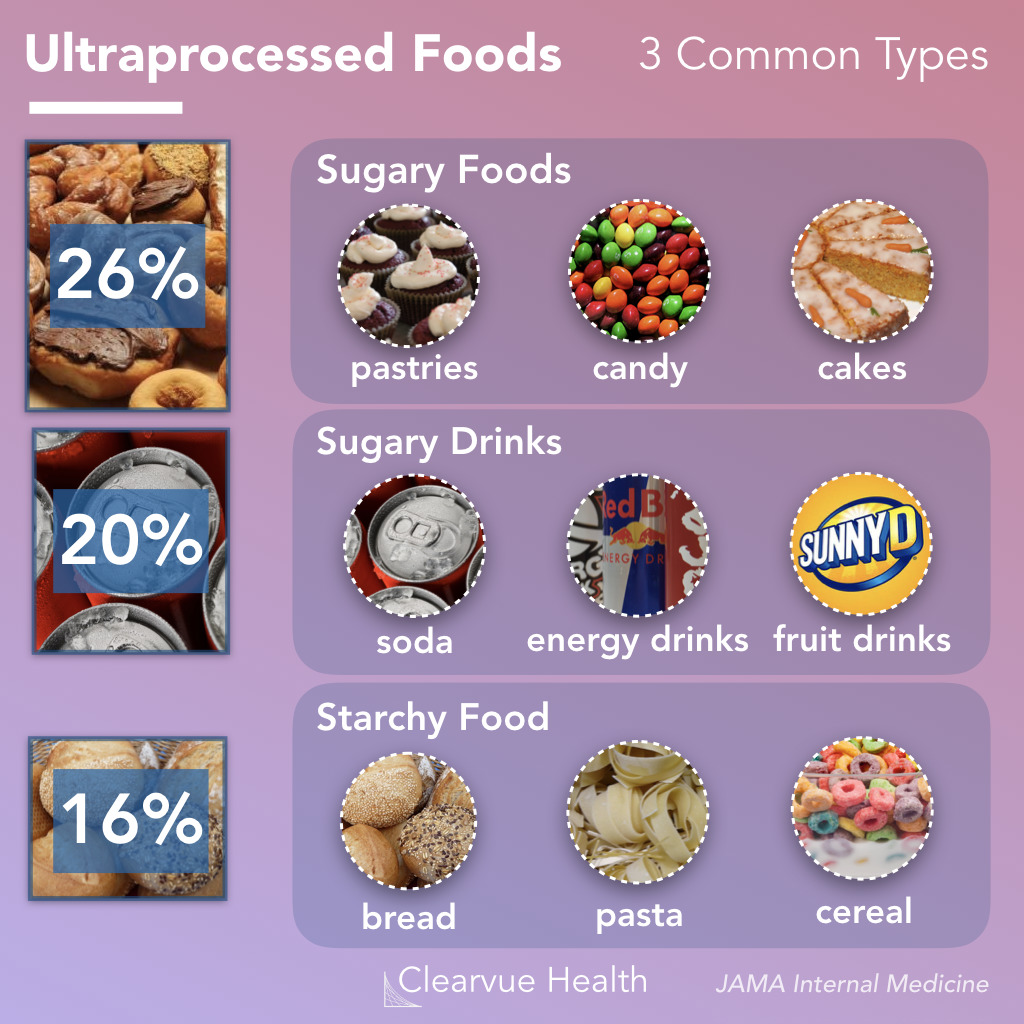 top types of ultraprocessed foods