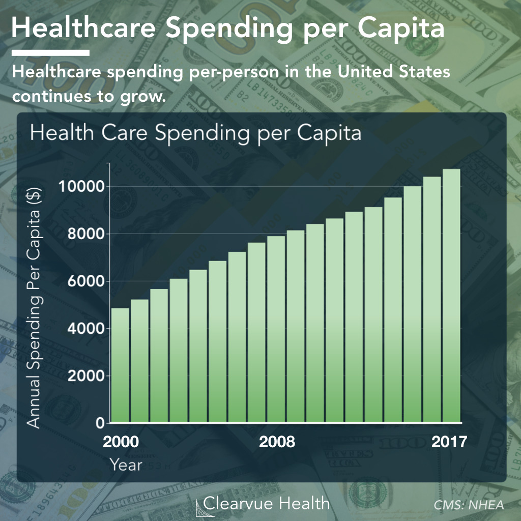 Per Capita Healthcare Spending in the United States