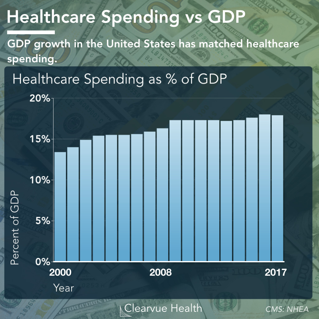 Healthcare Spending vs GDP Growth