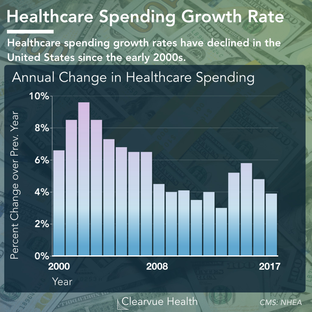Annual Growth Rates of Healthcare Spending in the United States