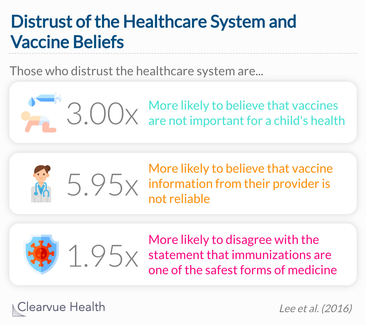 Beliefs of those who distrust in the healthcare system