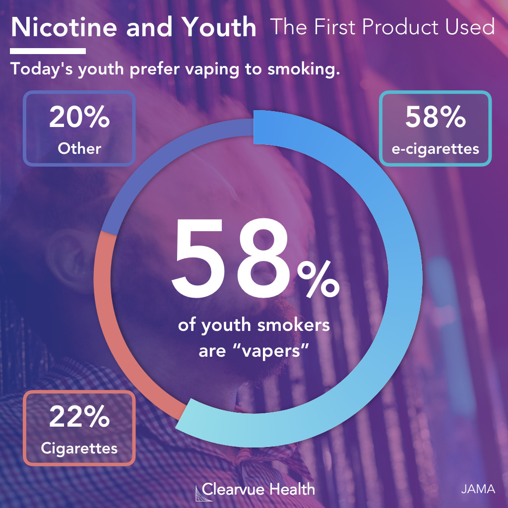 Statistics on nicotine and kids
