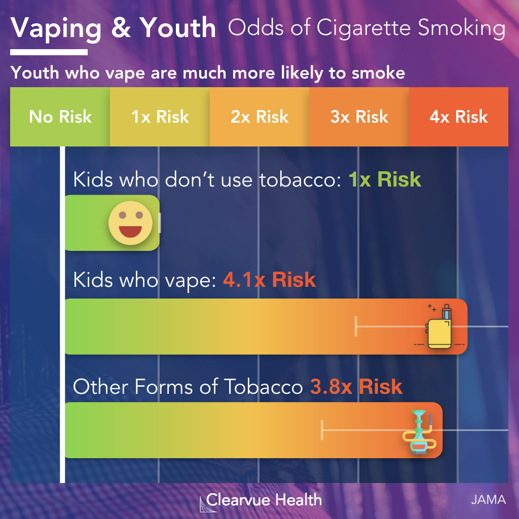 Data on the Risk of Smoking among Vaping