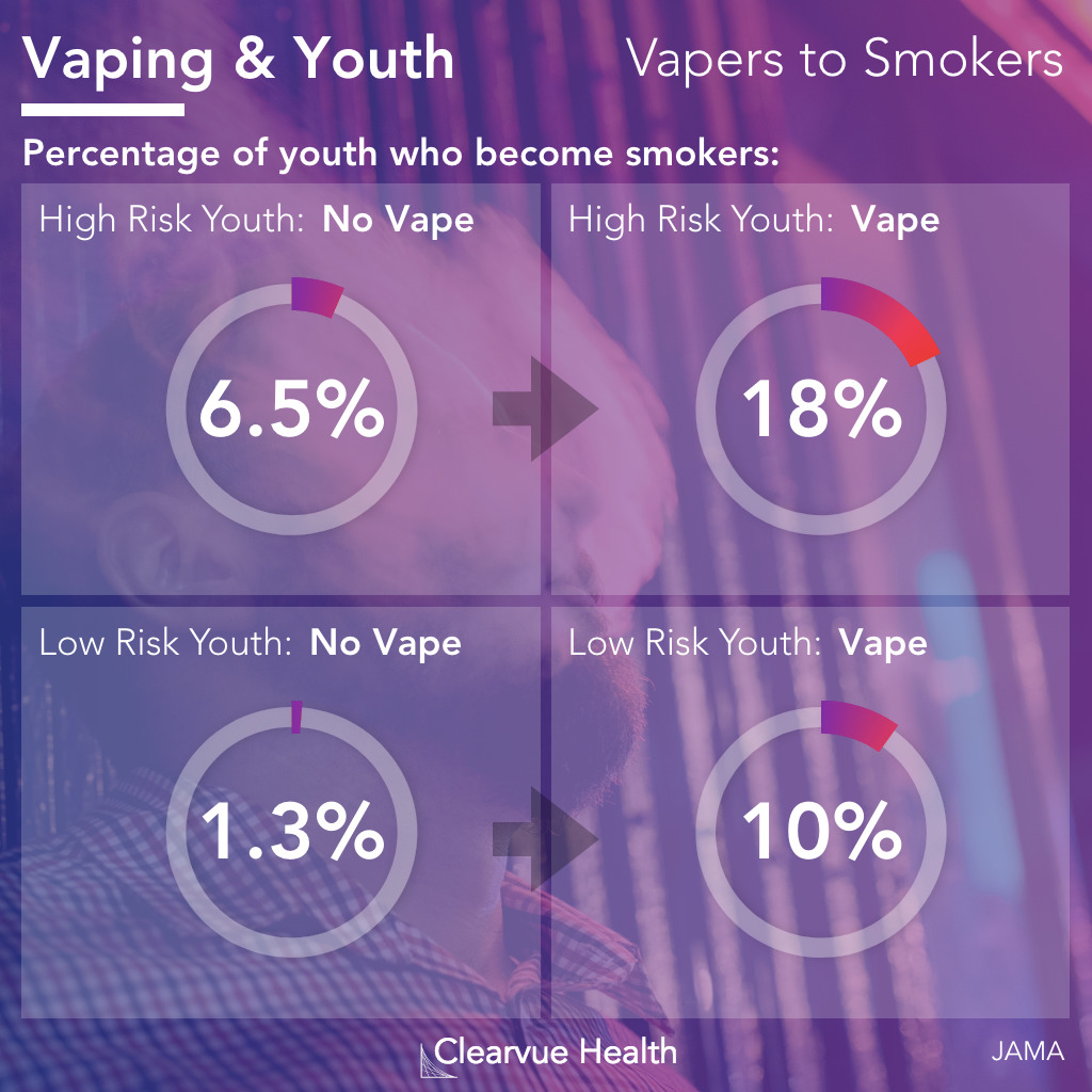 Data on the percent of kids who smoke cigarettes