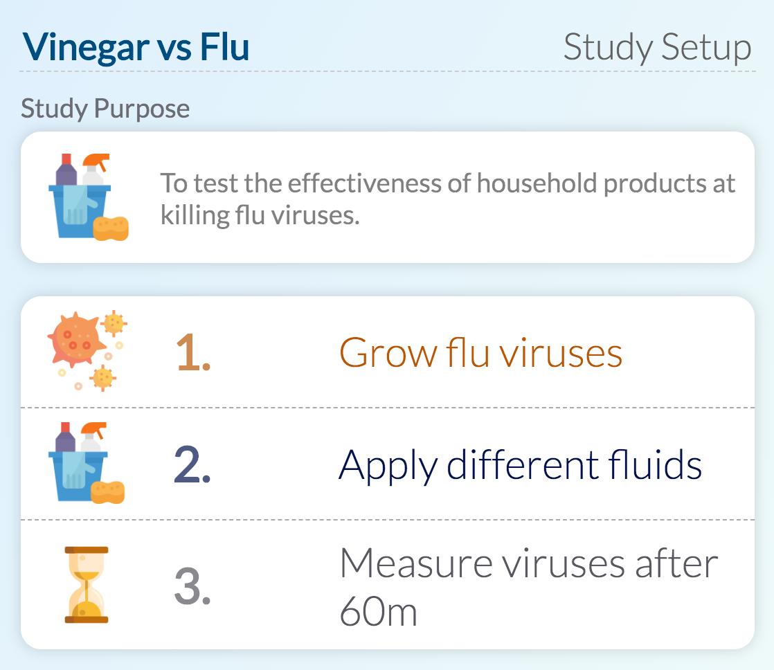 Vinegar and flu virus study