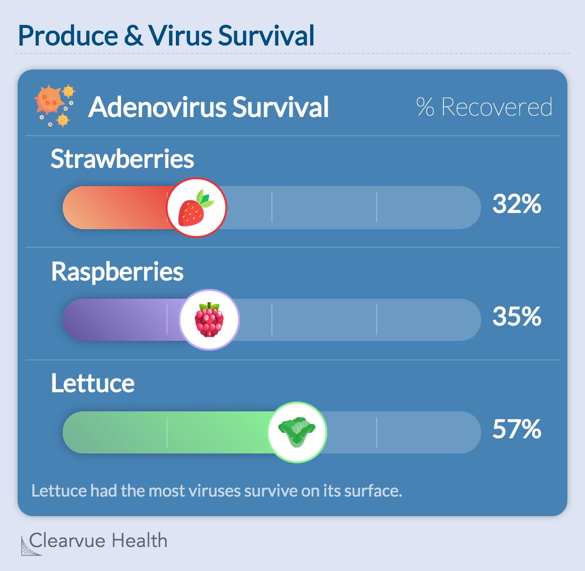 Produce & Virus Survival